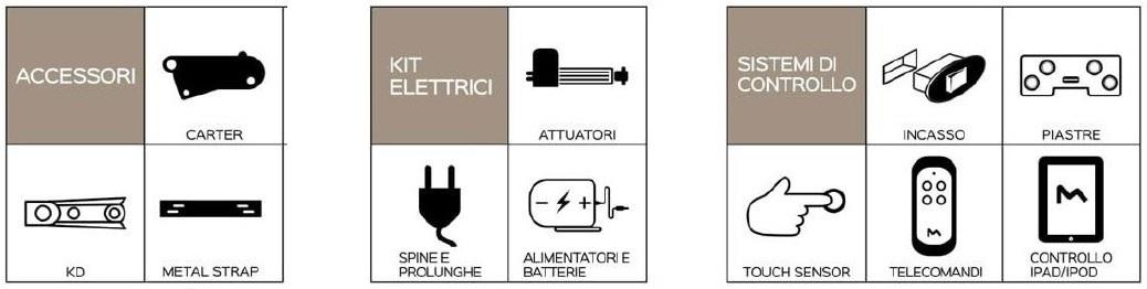 meccanismo onda two ways elettrico